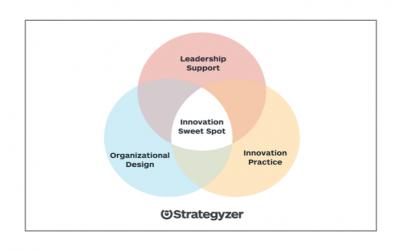 Innovation Labs sollten keine Heimat für heimatlose Ideen sein!